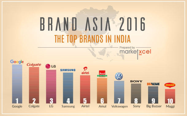Google, Colgate, LG top brands in India: Market Xcel 2016 survey