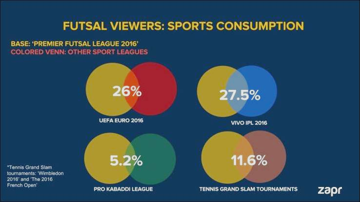 The Premier Futsal League roped in 13 million TV viewers