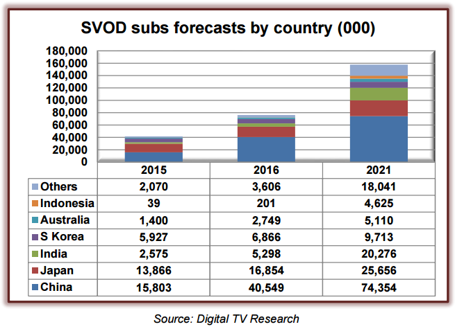 Asia Pacific SVOD Forecasts report