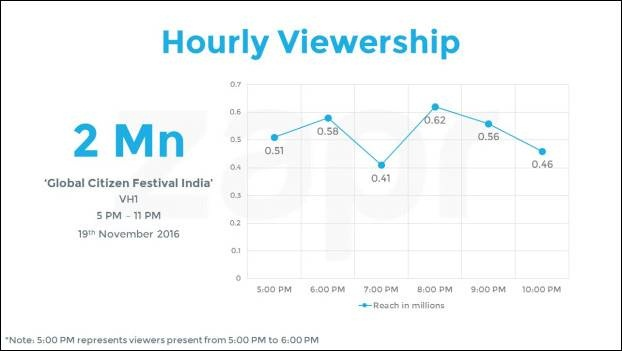 Rebranded Vh1 Hits 26 2% Viewership Hike With Global Citizen India Live