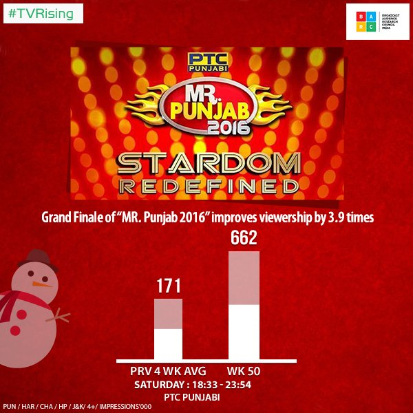 PTC Punjabi Mr Punjab 2016 ratings