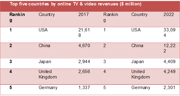 Global OTT TV episode & movie revenues to reach $83 billion