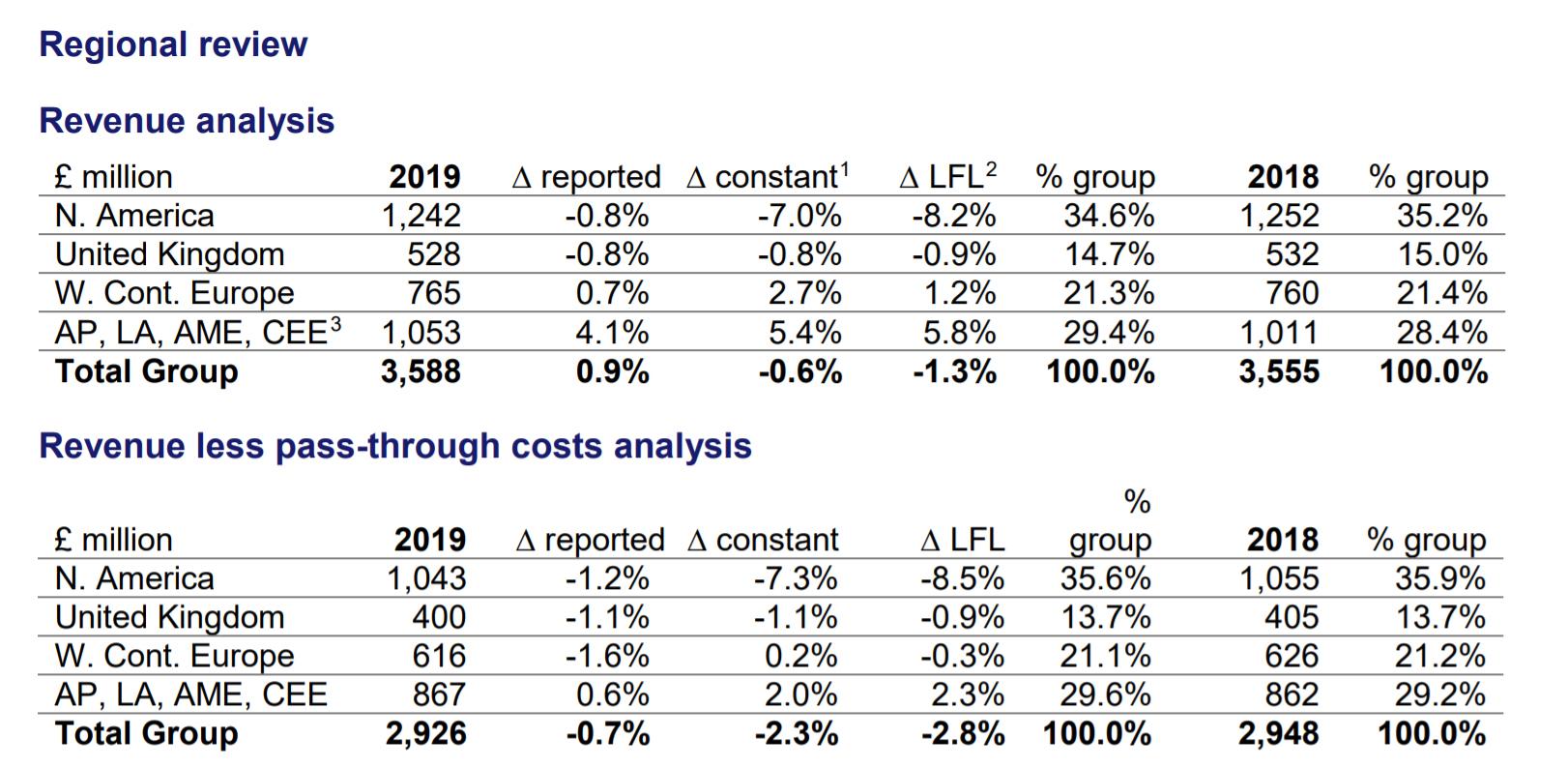 WPP Q1 2019: Reported revenue up 0 9%