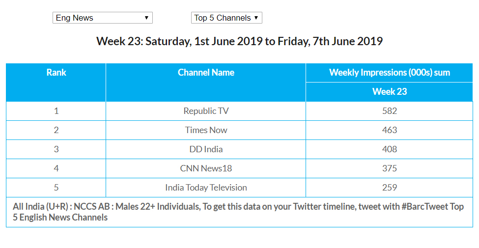 BARC WK 23: Republic TV emerges as a leader ahead of other news channels in English news genre. Mumbai: According to BARC data released for English news genre In  week 23 , Republic TV emerges as a leader with 0.58  mn Imps from 2nd position in previous week. Times Now takes a step forward and occupies 2nd spot with 0.46 mn Imps  followed by DD India   at 3rd place with 0.40 mn imps. Last week Leader CNN News18 faces a huge drop and manges to secure a place in 4th spot scoring 0.37 mn imps followed by India Today Television at 5th place with 0.25 mn imps.  Source : BARC Data, All India (U+R) : NCCS AB : Males 22+ Individuals