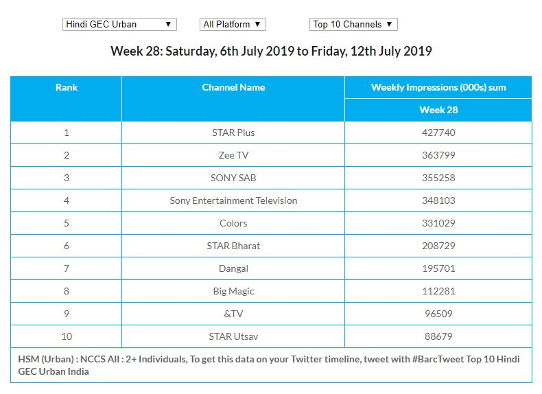 Zee TV leaps forward to No. 2 position while Start Plus continues to lead In Urban HSM: BARC WK 28
