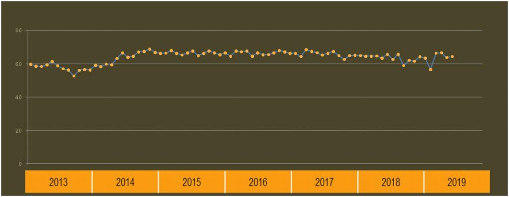 India PCSI 2013-2019 Trend