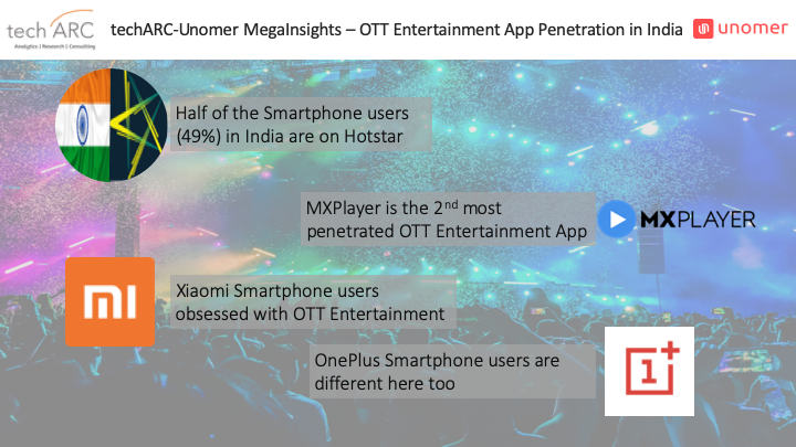 Hotstar is most penetrated OTT app while MX Player is fastest growing: techARC-Unomer Study