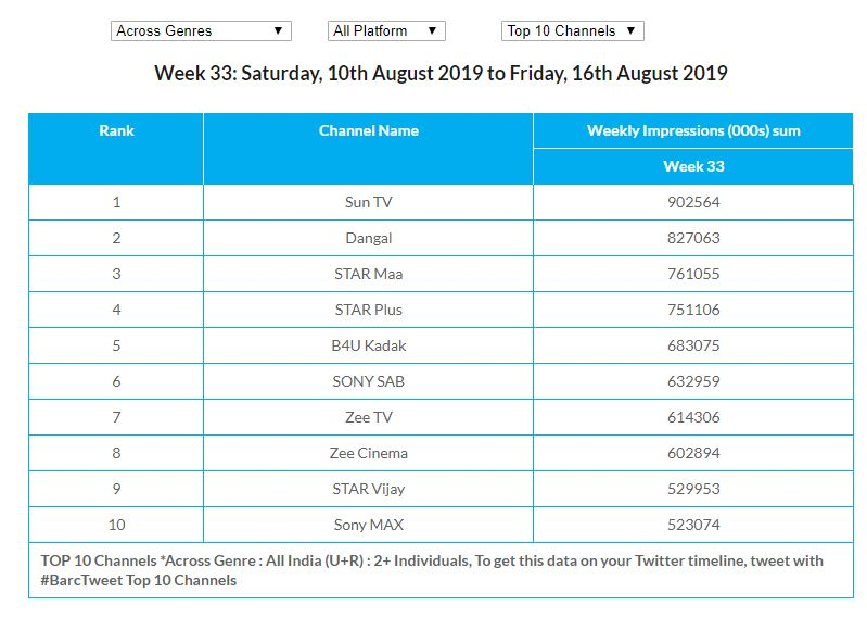 BARC Wk 33: Sun TV overtook Dangal to regain its leadership in Across Genres