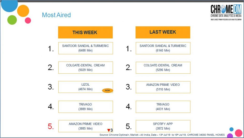 Kalyan Jewellers Campaign becomes Most Watched while Cadbury Perk Campaign is Most liked: Chrome Optimal+