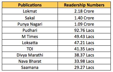 IRS 2019:Q3: Maharashtra Total readership.