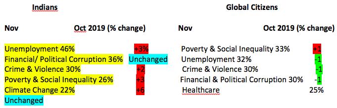Ipsos What Worries the World Survey