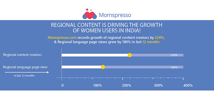 Regional Content Is Driving The Growth Of Women Internet Users In India