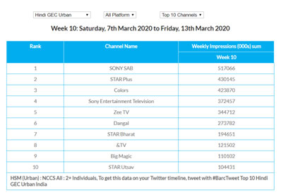 BARC WK 10: SONY SAB emerges as a leader for the Hindi GEC Pay TV category and Hindi GEC Urban category