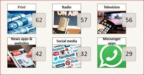 Media Credibility Index