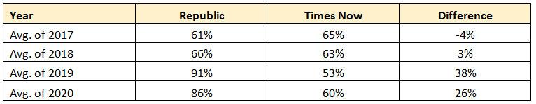 Source: Chrome Live, Mkt- All India Urban, 2017-2020