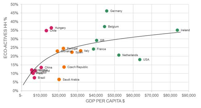 Chart 1: Most developed countries have higher share of eco-actives